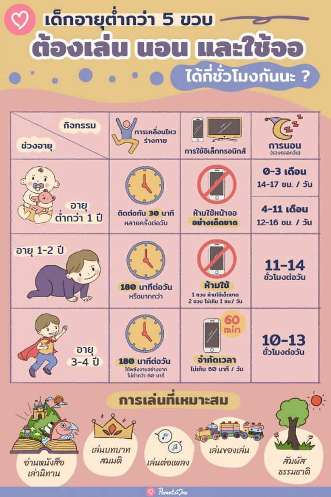 เด็กอายุต่ำกว่า 5 ขวบ ต้องเล่น นอน และใช้จอได้กี่ชั่วโมงกันนะ